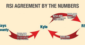 Kyle rectifies $430,000 tax error with new incentive deal